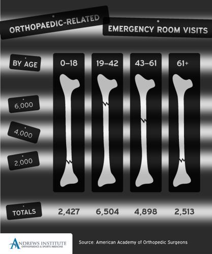 Orthopaedic-related emergency room visits.