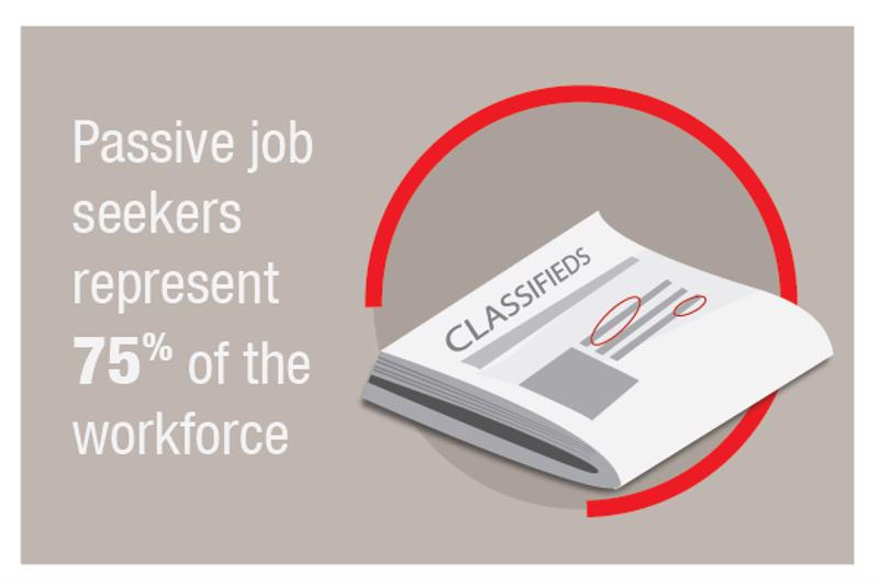 Three-quarters of the workforce are passive job seekers.