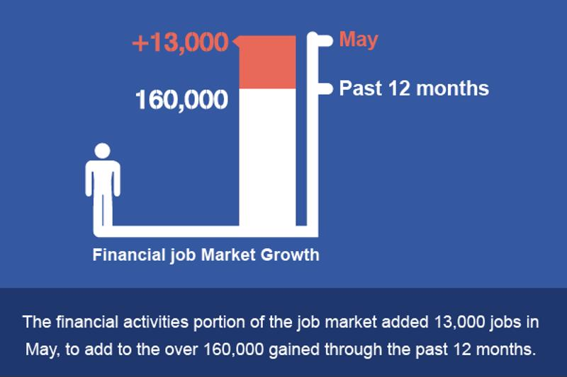 In May, finance industries continued their strong hiring trends.