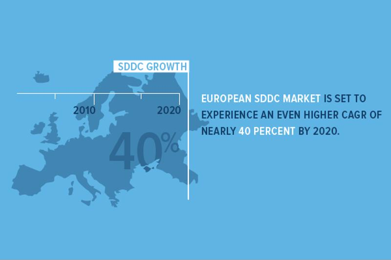 The SDDC market is set to grow at a CAGR of nearly 30 percent over the next five years.