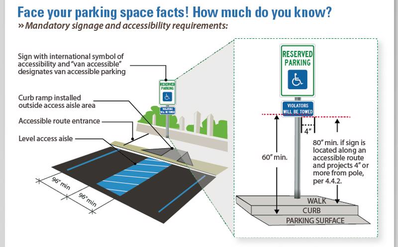 How To Ensure Your Lot Is Marked For Handicap Accessibility
