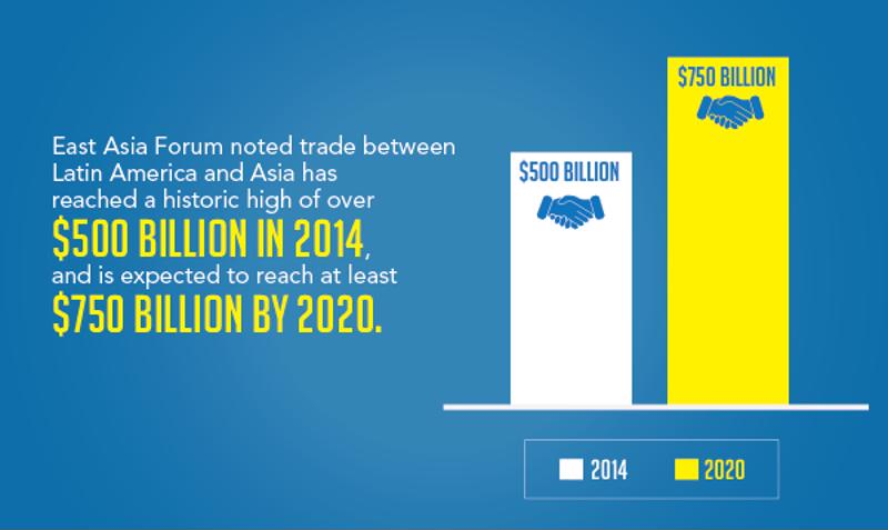 Trade relations between Latin America and Mexico have increased significantly with $500 billion traded between the two continents in 2014 alone.