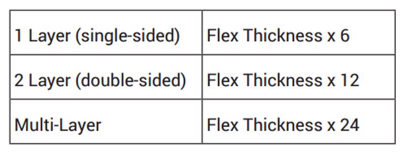 Flex Thicknesses Table