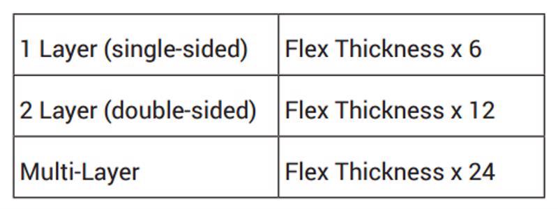 Designing flex PCBs