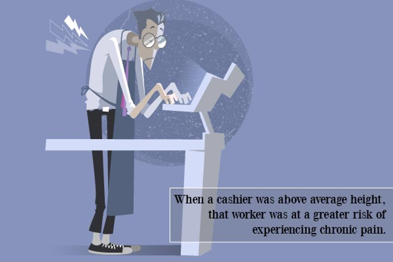 When a cashier was above average height, that worker was at a greater risk of experiencing chronic pain.
