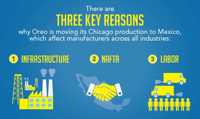 Mondelez International is one among many companies moving to Mexico due to Mexico's appealing infrastructure, trade agreements, and skilled labor.