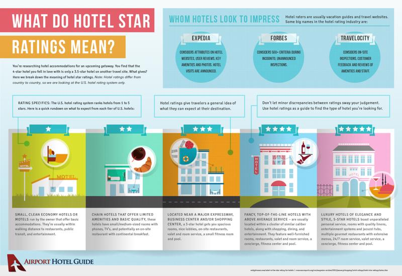Know what to expect from the hotel you're booking.