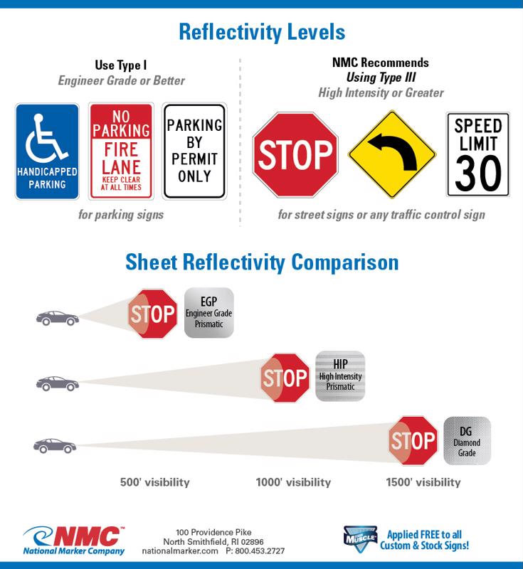 Reflective signs help prevent work zone accidents.