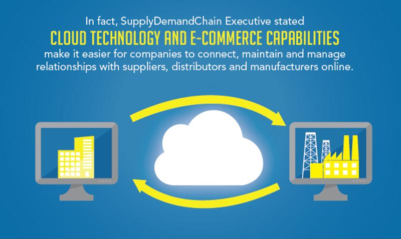 The TPP will increase the positive impact of e-commerce on manufacturing in Mexico through cloud technology.