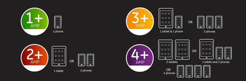 When shopping for multiple port charges, consider the total required amps for all devices behind charged.