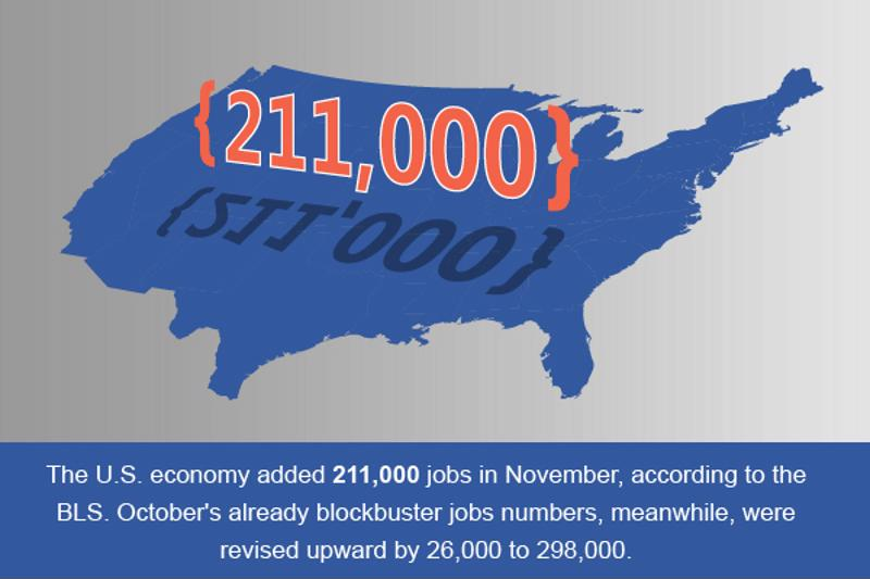 Payrolls expanded by 211,000 jobs in November - 14,000 of them in the finance industry.