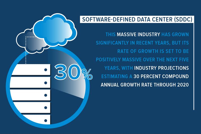 The software-defined data center is a huge industry that's on an even steeper upward climb.