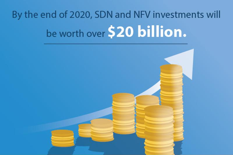 It's crucial for businesses to utilize SDN and NFV together - and the market worth is proof that companies are getting on board.