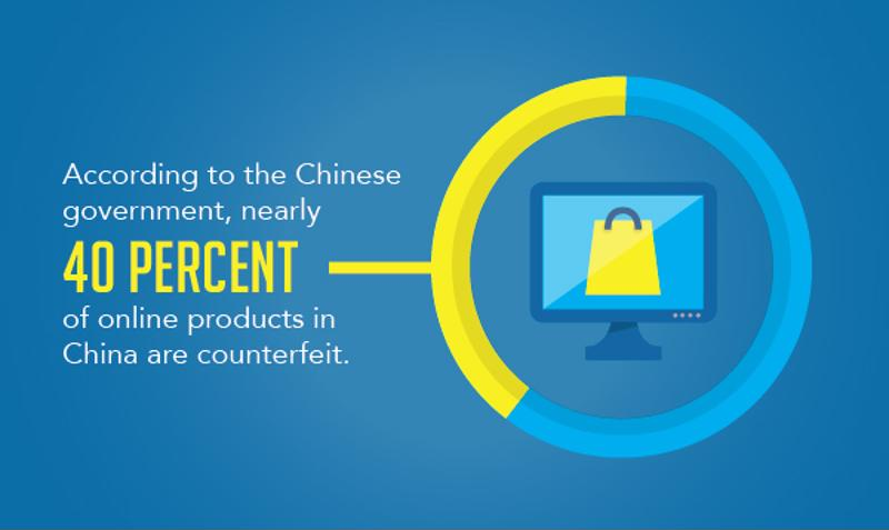 Counterfeit goods are very prevalent and a major concern for manufacturers in China.