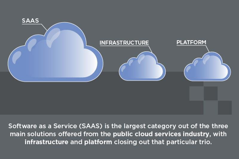 Cloud investments are accelerating in each category of the market.