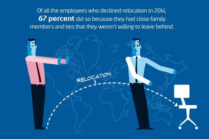 Atlas Van Lines graphic about corporate relocation.