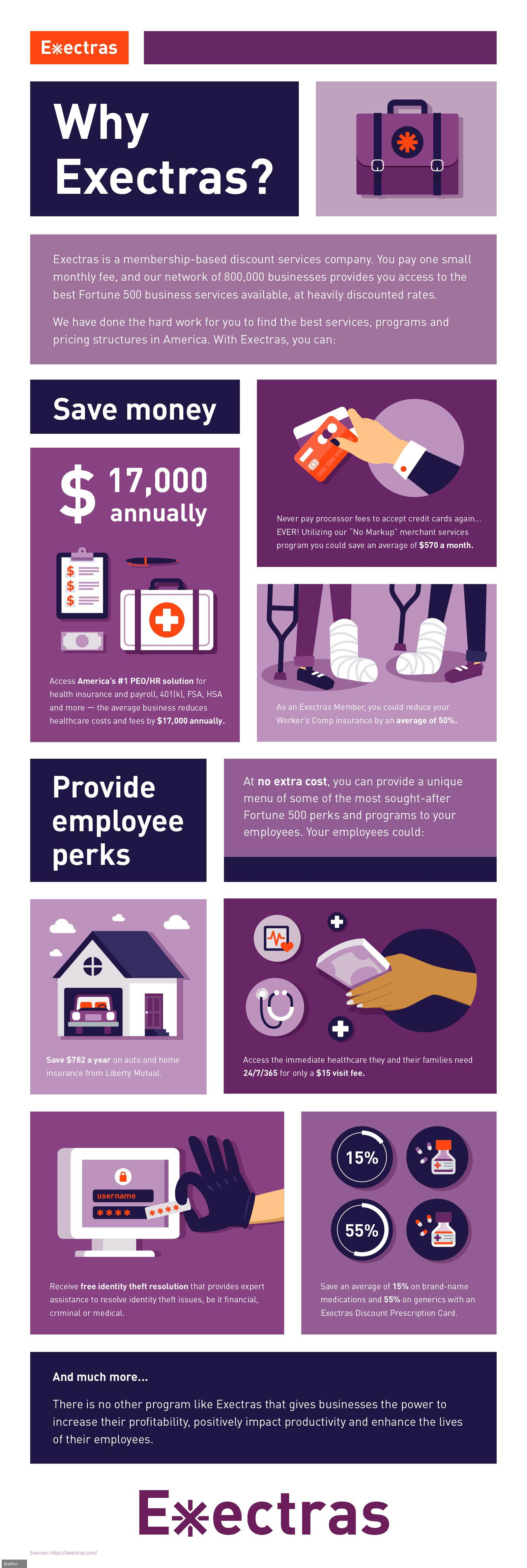Infographic outlining the perks of an Exectras Program Membership