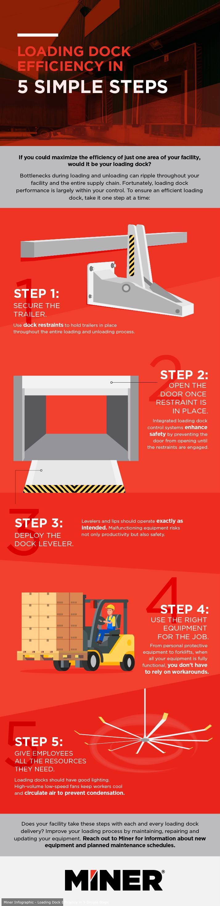Loading Dock Efficiency in 5 Simple Steps