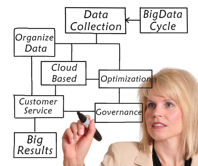 Data mining can help companies improve their sales and consumer loyalty.