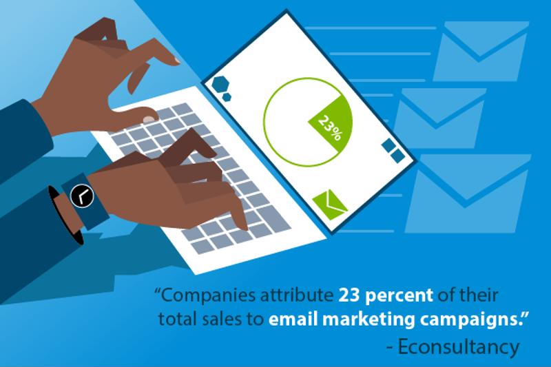 Marketing campaigns generate lots of ROI.