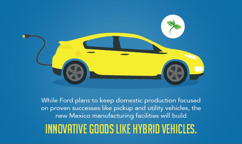 Ford is planning on manufacturing their innovative vehicles, like the hybrid, to Mexico.