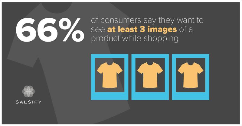 66% of consumers say they want to see at least 3 images of a product while shopping