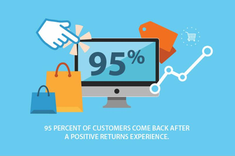 A positive return policy brings customers back.