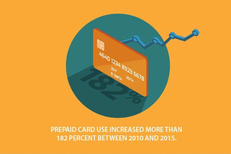 Spending with prepaid cards is on the rise.