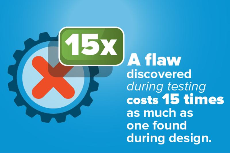 The longer it takes to discover flaws and defects, the more expensive it is to address them.