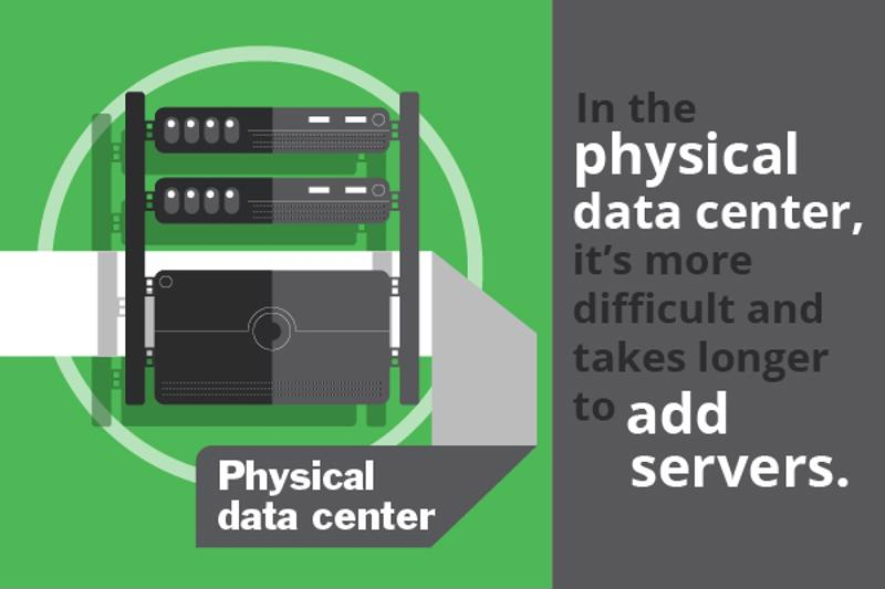 The challenges of the physical data center make cloud computing a great option.