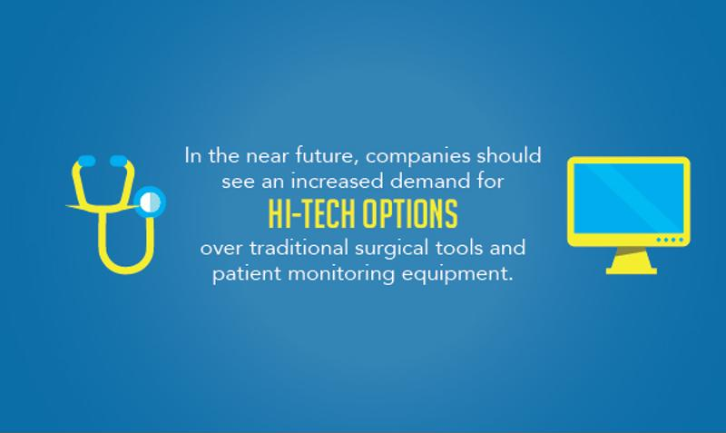 High tech medical devices are increasingly becoming more popular and can be expected to have a high demand in the near future.