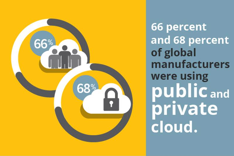 Organizations are finding the cloud is the right option for their supply chains.