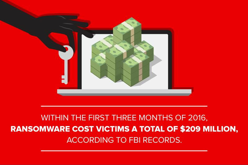 Within the first three months of 2016, ransomware cost victims a total of $209 million.
