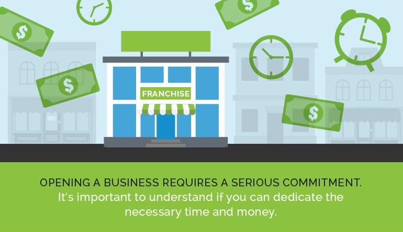 Are you committed to owning a franchise business?