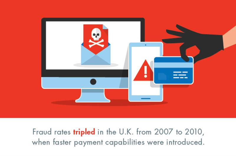 With faster payment technology, the U.K. struggled with higher fraud rates.