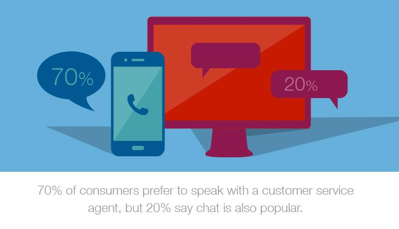 "A customized graphic that reads, ""70% of consumers prefer to speak with a customer service agent, but 20% say chat is also popular."""