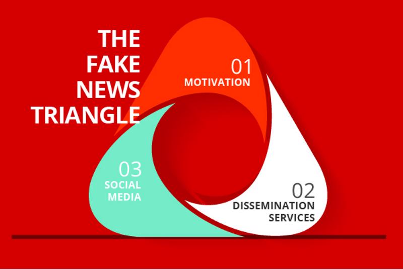 Fake news succeeds via three core pillars.