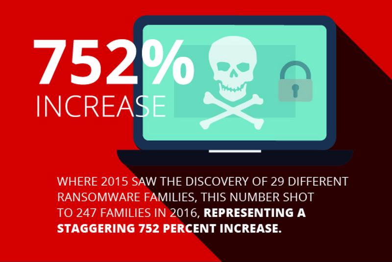 Forecasting The Future Of Ransomware