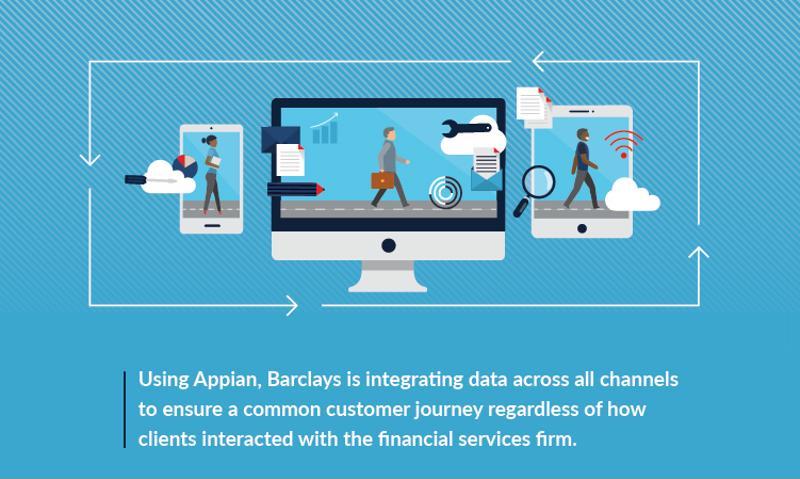 La trasformazione digitale ha giocato un ruolo fondamentale nell'aiutare Barclays a creare esperienze del cliente positive.