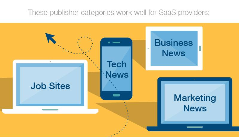 4 leading publishing categories for SaaS marketing.