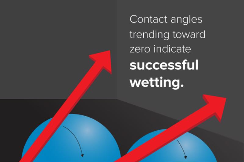 Graphic depicting contact angle of wettability.