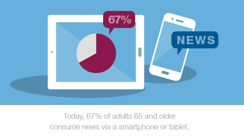 "An illustration that reads, ""Today, 67% of adults and older consume news via a smartphone or tablet.}+"