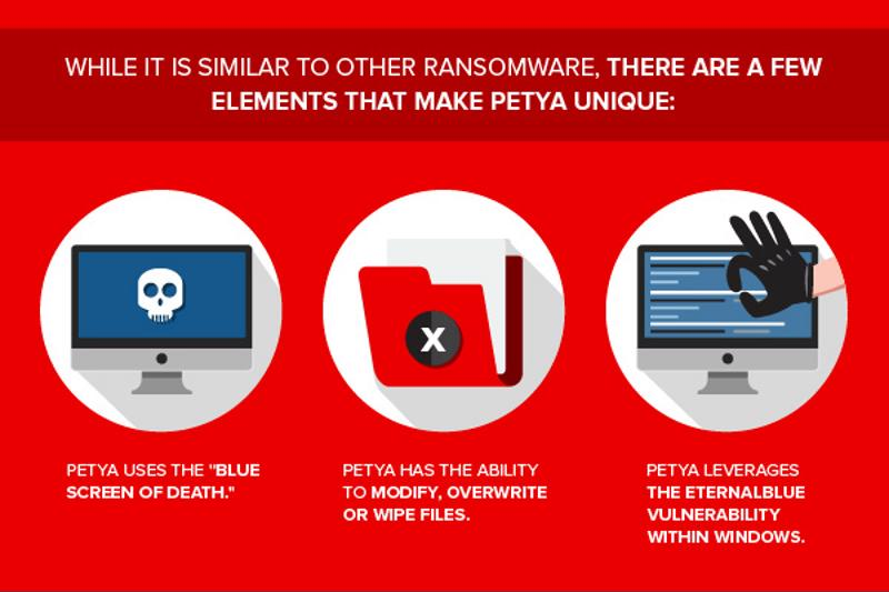 Petya represents an evolution in ransomware technology.