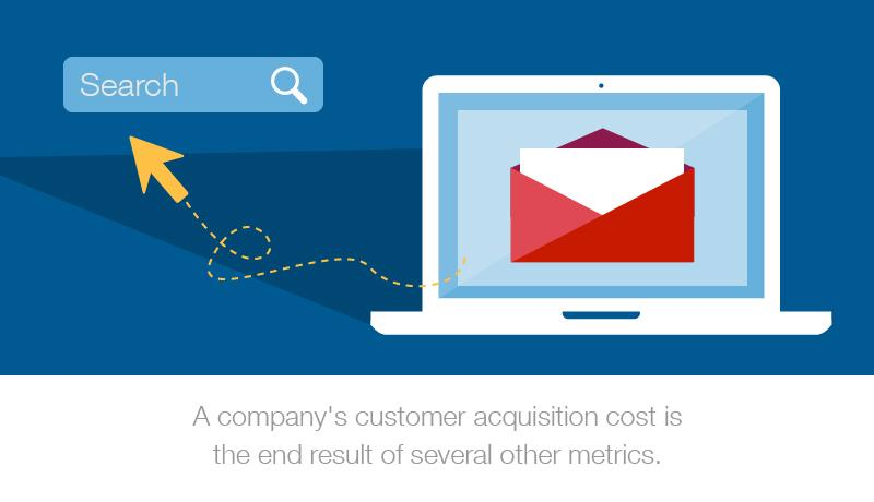 A graphic image depicting a laptop with an email icon. The text reads: A company's customer acquisition cost is the end result of several other metrics.