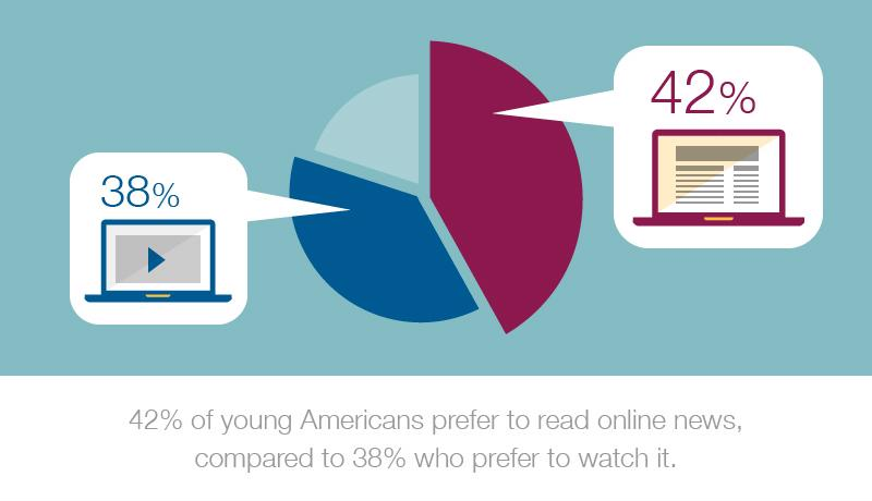 "An abstract graphic that reads ""42 percent of young Americans prefer to read online news, compared to 38 percent who prefer to watch it."""