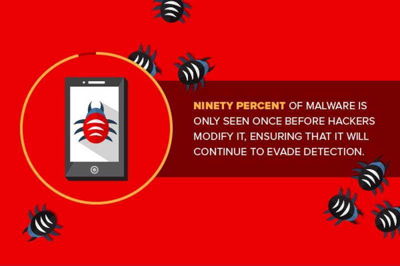 駭客不僅腳步迅速,而且經常變換攻擊策略來躲避偵測。