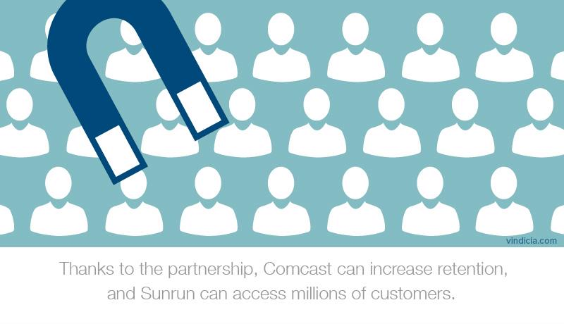 "An illustration with a magnet hovering over stylized human figures. The text reads, ""Thanks to the partnership, Comcast can increase retention, and Sunrun can access millions of customers."""