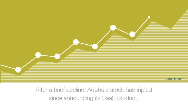An illustrated graphic of a line chart. Text at the bottom reads: After a brief decline, Adobe's stock has tripled since announcing its SaaS product