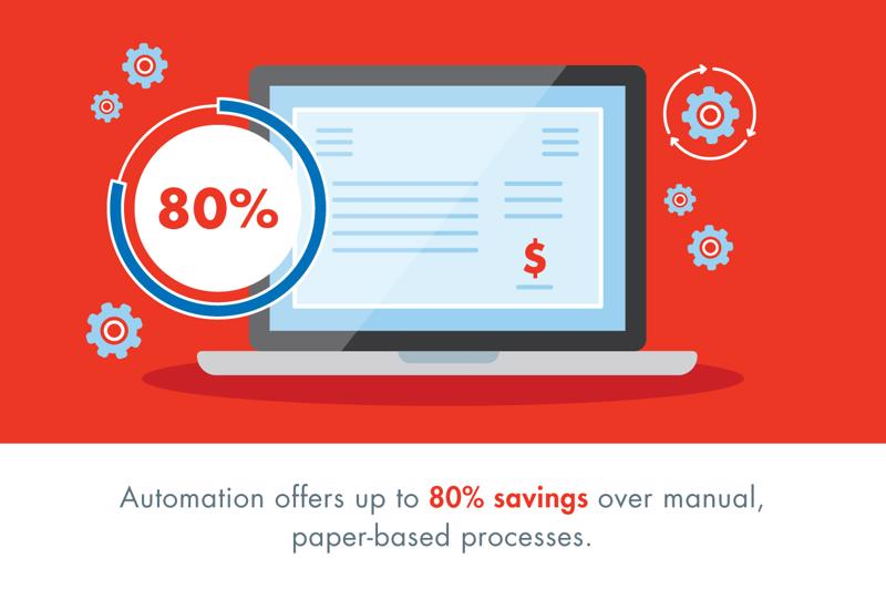 Workflow automation can result in considerable savings.