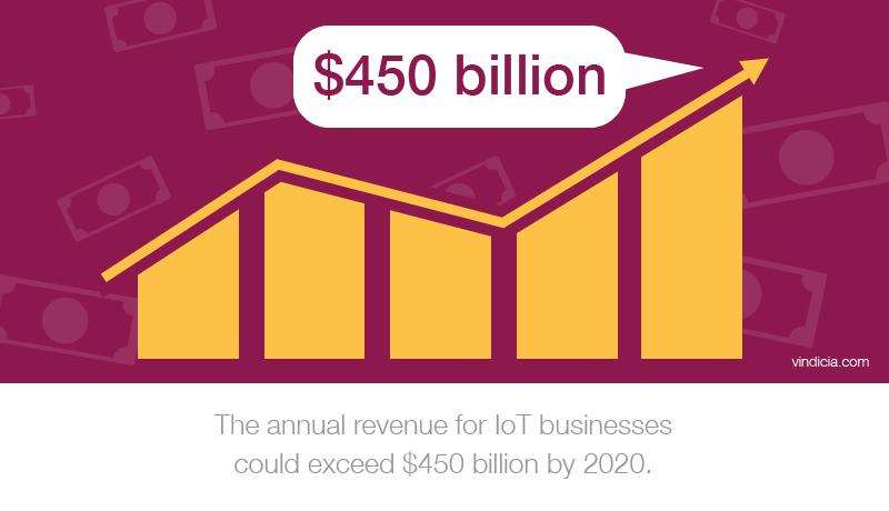 "A customized graphic of a chart. Text reads, ""The annual revenue for IoT businesses could exceed $450 billion by 2020."""
